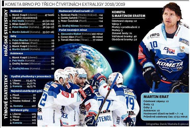 Hokejisté Komety mají za sebou tři čtvrtiny základní části extraligy. Zporce devětatřiceti duelů vyhráli jedenadvacet.