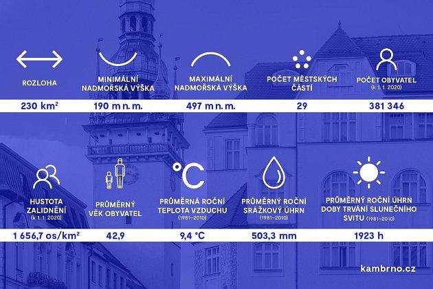 Infografika od Kanceláře architekta města Brna.