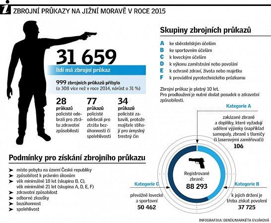 Zbrojní průkazy na jižní Moravě vroce 2015.