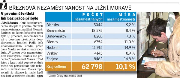 Nezaměstnanost na jižní Moravě.