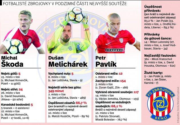 Fotbalisté Zbrojovky vnejvyšší části podzimní soutěže. Infografika.