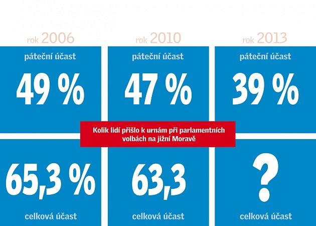 Volební účast na jižní Moravě.