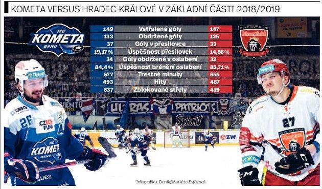 Kometa vs. Hradec Králové