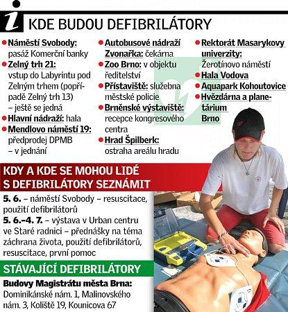 Kde budou defibrilátory?