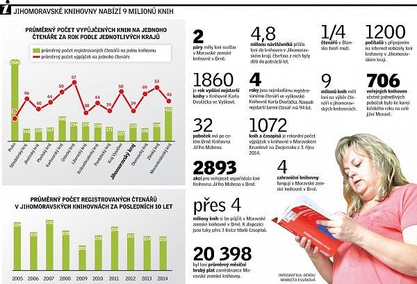 Infografika sčísly ojihomoravských knihovnách.