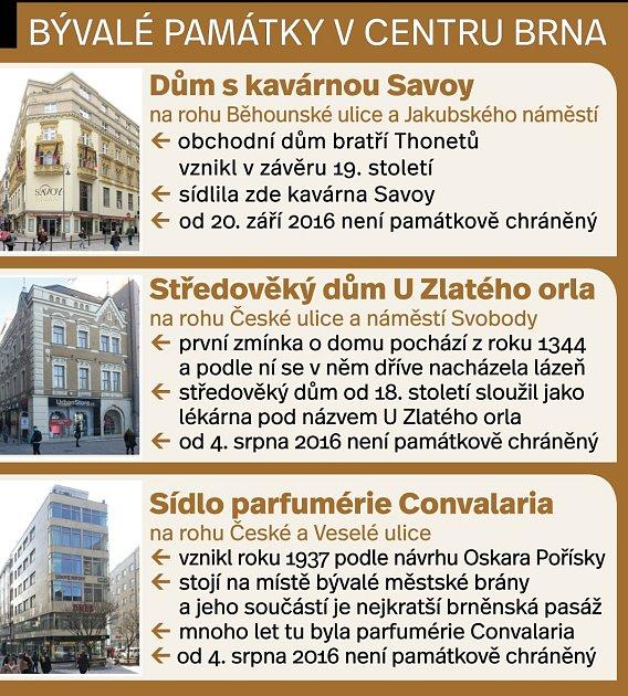 Majitelé chráněných památek vBrně volí jejich odstranění ze seznamu památek. Usnadňuje jim to úpravy domů. Památkářům se takový postup ale nelíbí.