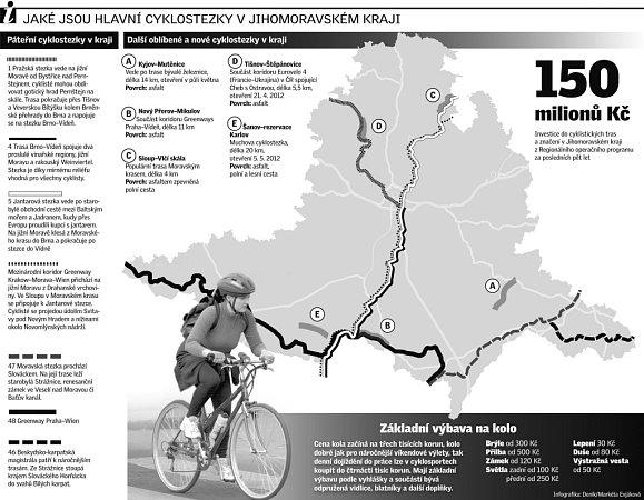 Jaké jsou hlavní cyklostezky vjihomoravském kraji