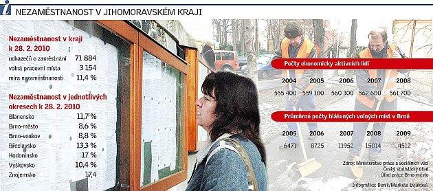 Nezaměstnanost vjihomoravském kraji.