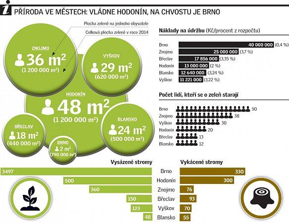 Příroda ve městech: vládne Hodonín, na chvostu je Brno