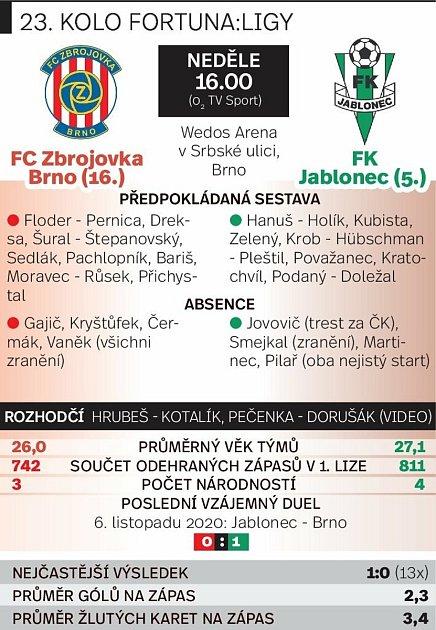 Grafika před utkáním Zbrojovka Brno vs. Jablonec.