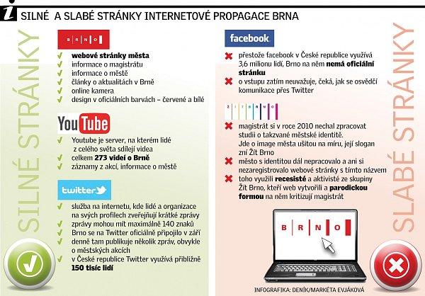 Silné a slabé stránky internetové propagace Brna.