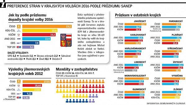 Preference stran vkrajských volbách 2016podle průzkumu Sanep.