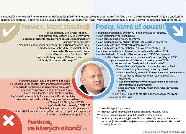 Funkce Michala Haška.