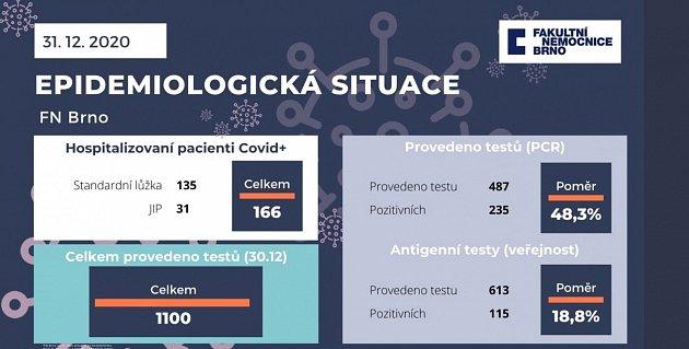 Epidemiologická situace ve FN Brno.