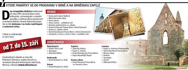 Které památky se vBrně a na Brněnsku do akce zapojí?