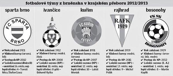fotbalové týmy zbrnenska vkrajském preboru 2012/2013.
