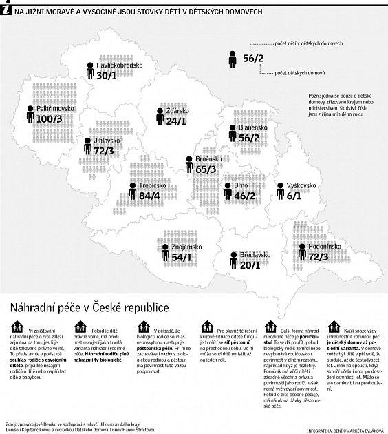 Dětské domovy na jižní Moravě a Vysočině.