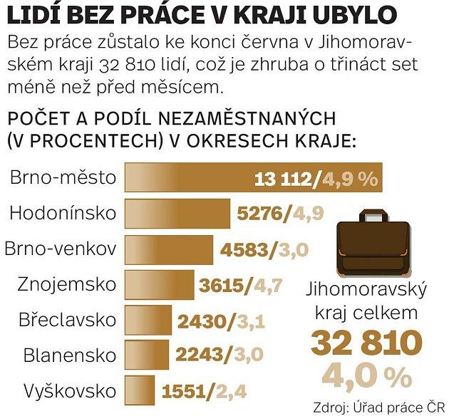 Nezaměstnaných vJihomoravském kraji je oproti předchozímu měsíci opět méně.
