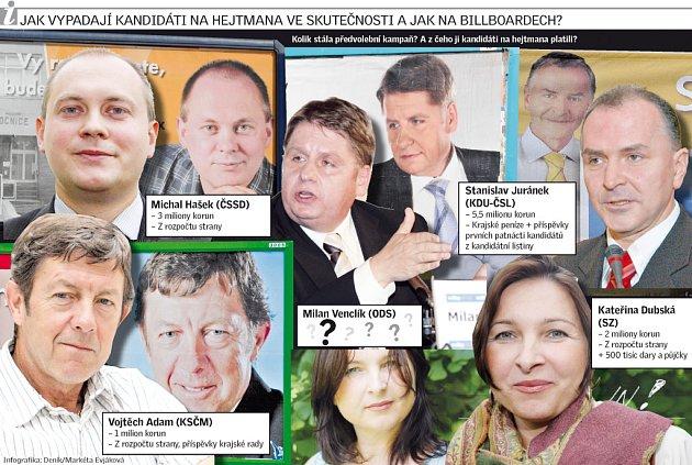 Jak vypadají kandidáti na hejtmana ve skutečnosti a jak na billboardech?