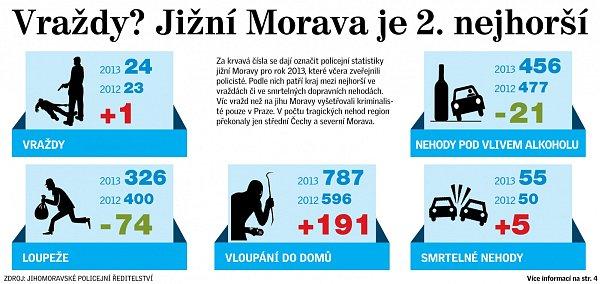 Vraždy? Jižní Morava je druhá nejhorší