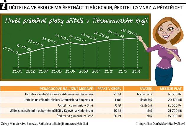 Učitelka ve školce má šestnáct tisíc korun. Ředitel gymnázia pětatřicet.
