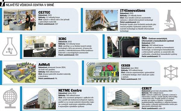 Vědecká centra. Infografika