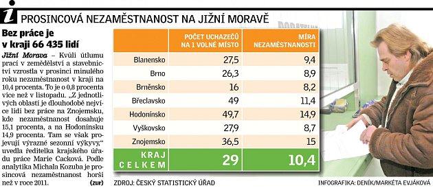 Nezaměstnanost. Infografika