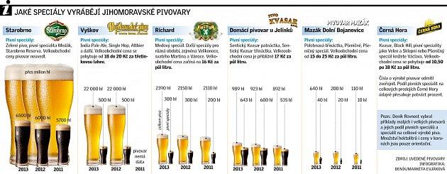 Pivovary. Infografika