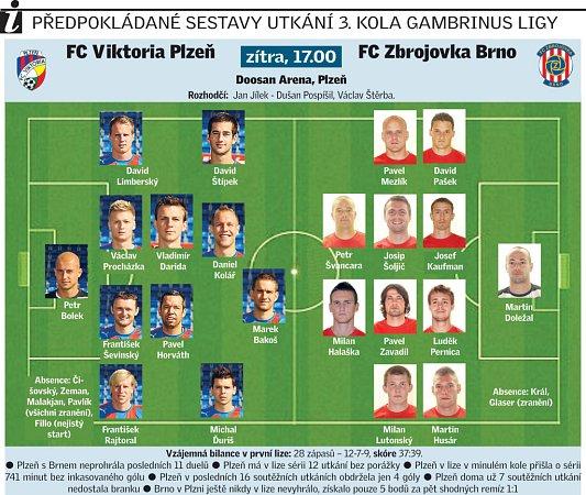 FC Viktoria Plzeň vs. FC Zbrojovka Brno.