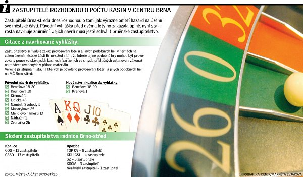 Hazard vcentru Brna.