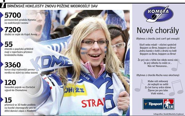 Brněnské hokejisty znovu požene modrobílý dav.