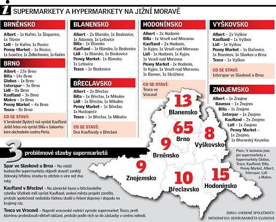 Supermarkety a hypermarkety na jižní Moravě.