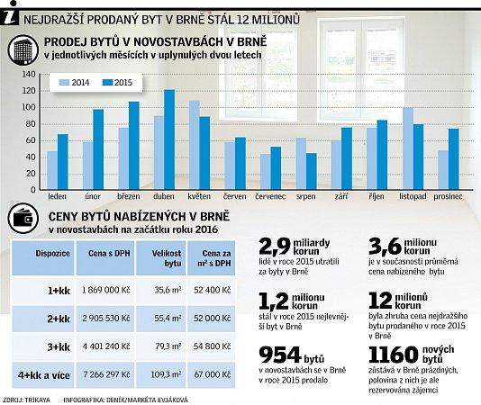 Prodej bytů vBrně.