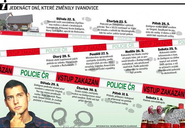 Dahlgren infografika.