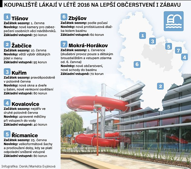 Koupaliště vlétě 2016.Infografika.