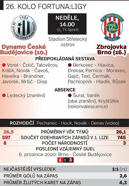 Grafika před utkáním České Budějovice vs. Zbrojovka Brno.