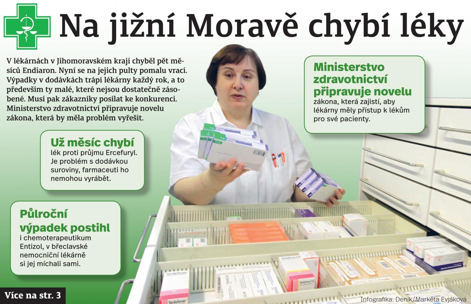 Léky proti průjmu i na revma? Nemáme, odpovídají lékárníci  Výrobci