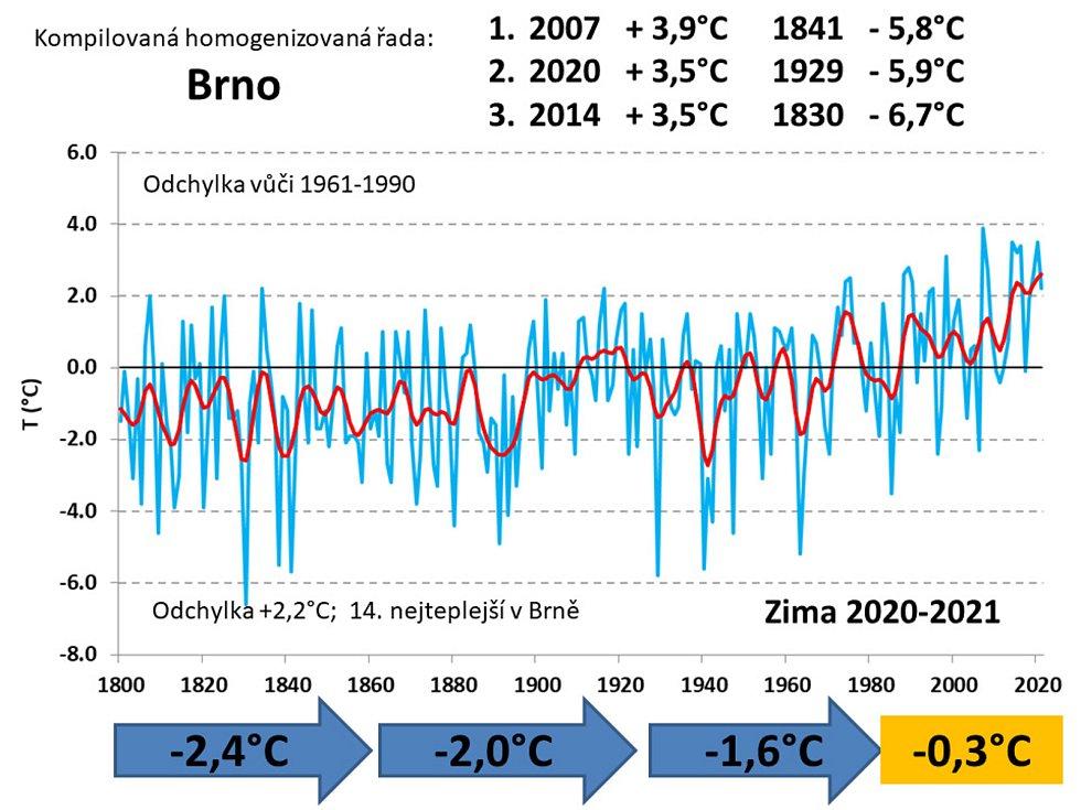 Rozdíly teplot v zimě ve městě Brně od roku 1800.