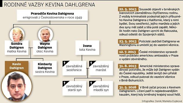 Proces sKevinem Dahlgrenem. Infografika.