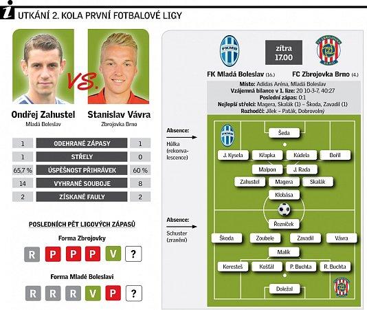 Sestava FC Zbrojovka