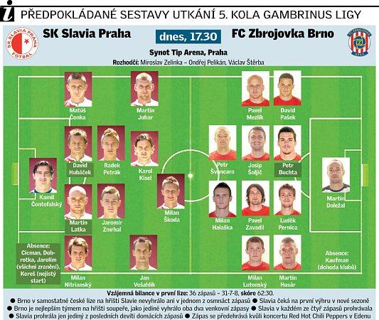 Předpokládané sestavy utkání 5.kola Gambrinus ligy.