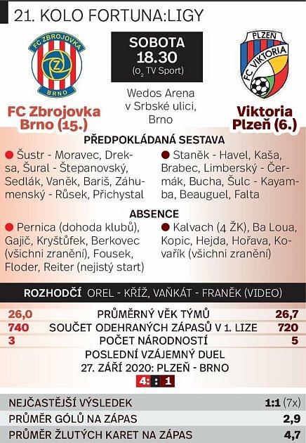 Grafika před utkáním Zbrojovka Brno vs. Viktoria Plzeň.