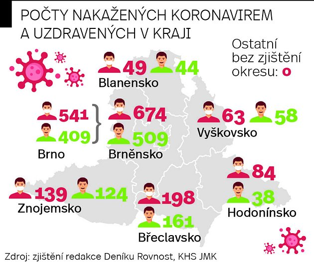 Mapa počtů nakažených koronavirem a uzdravených na jihu Moravy.