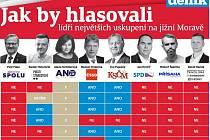 Deník oslovil lídry jihomoravských kandidátek. Takto odpovídali na důležité otázky.