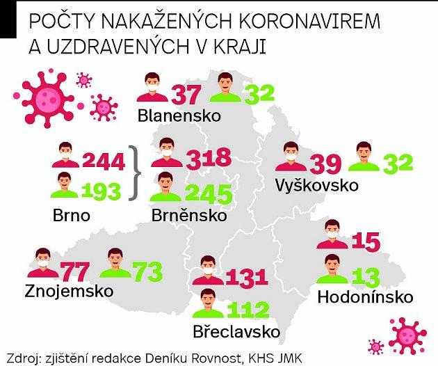 Počet nakažených koronavirem vJihomoravském kraji.