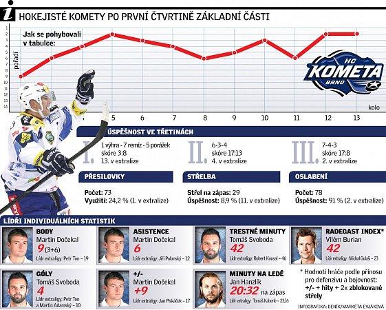 Hokejisté Komety po první čtvrtině základní části.