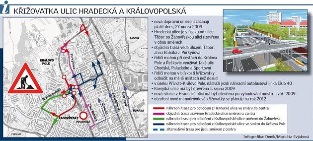 Křižovatka ulic Hradecká a Královopolská.