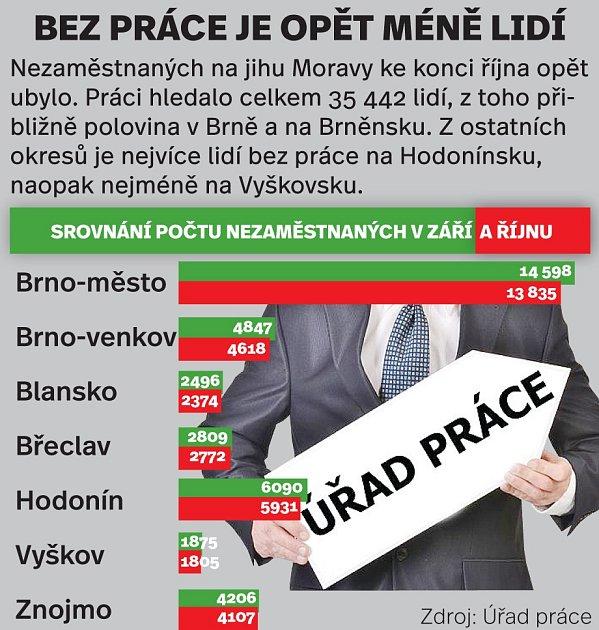 Nezaměstnanost na jižní Moravě. Září-říjen 2017.