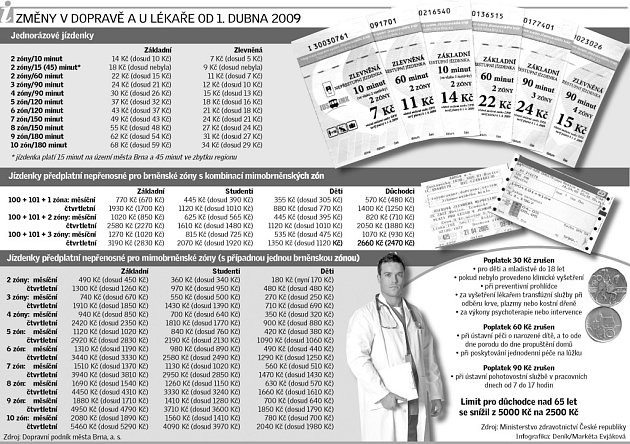 Změny vdopravě a ulékaře od 1.dubna 2009.