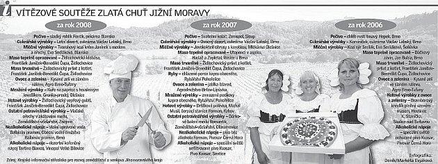 Vítězové soutěže Zlatá chuť jižní Moravy.